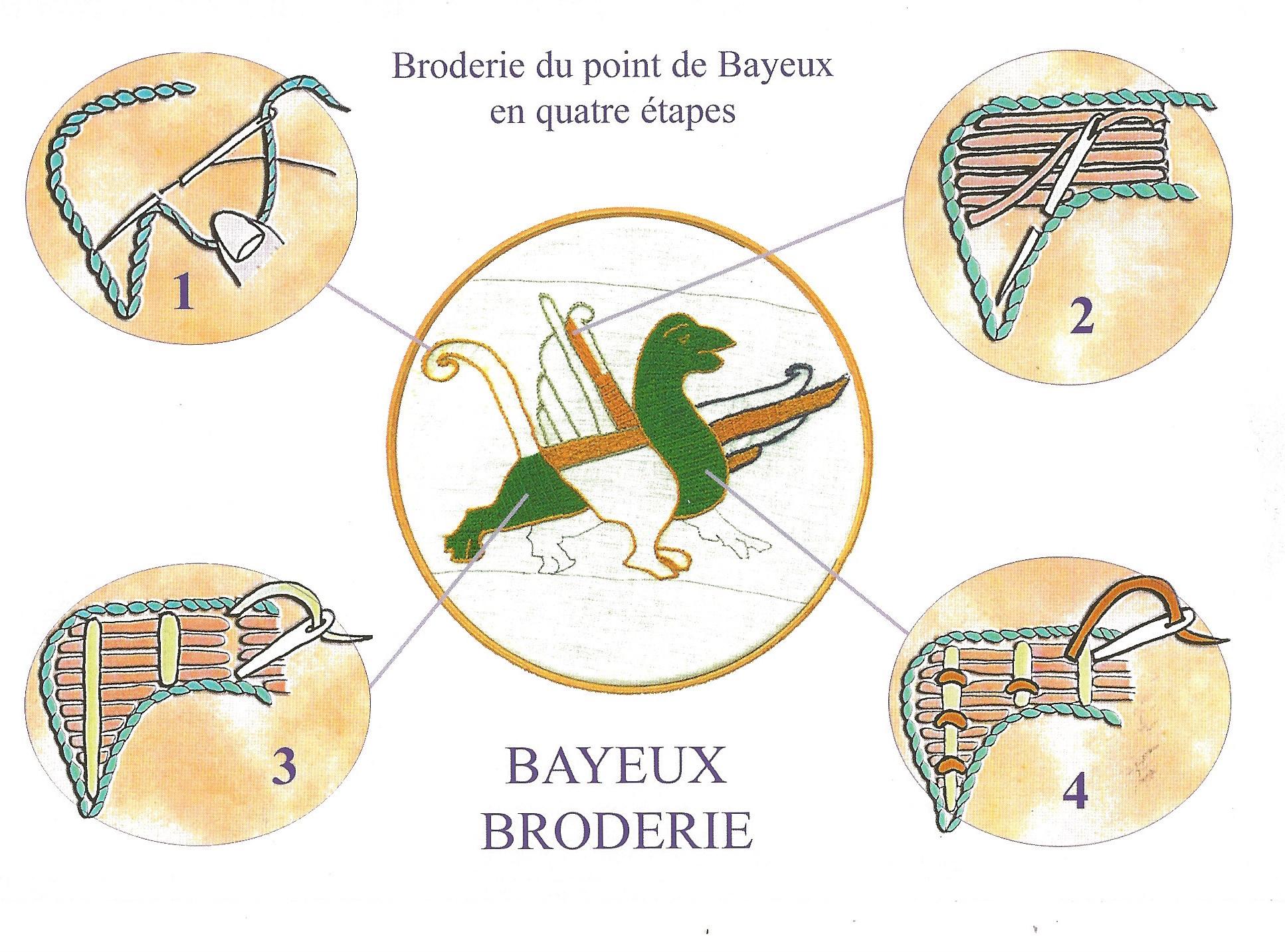 Fakten über unsere Kopie der Bayeuxtapete.